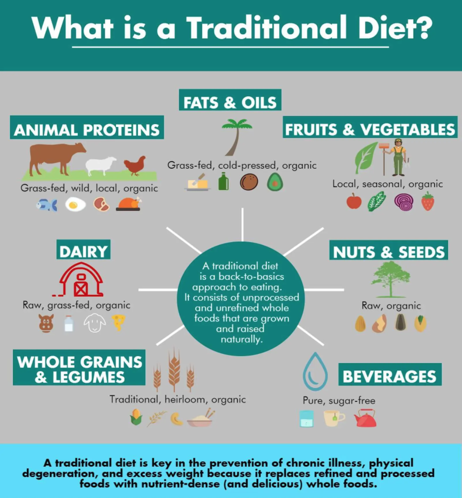 traditional diet defined