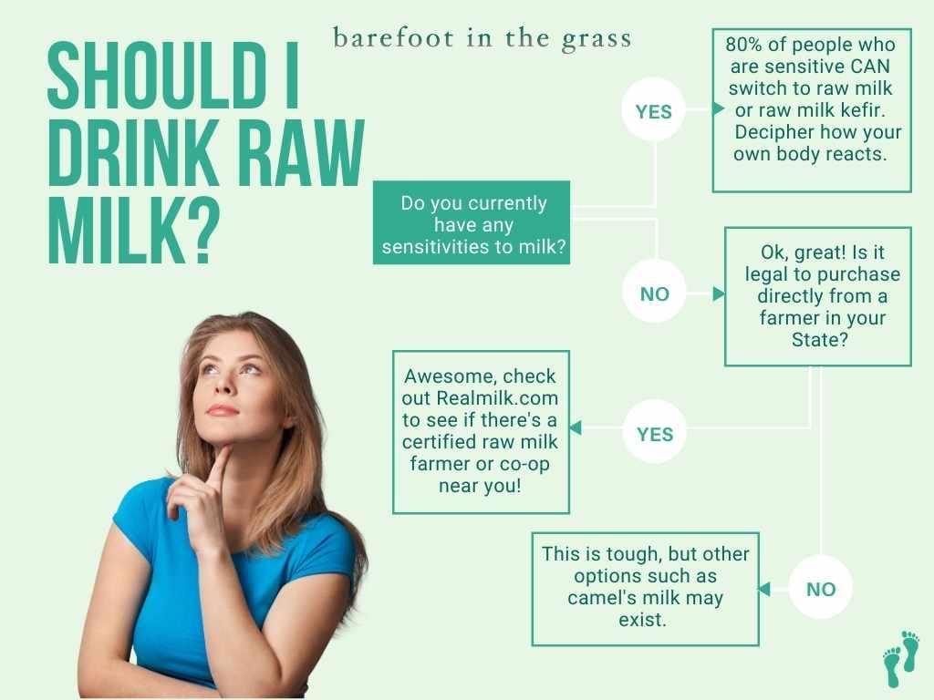 Should you drink raw milk?