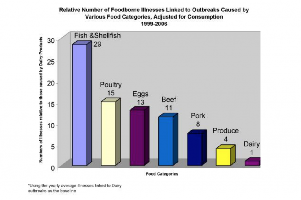 Statistics of outbreaks from dairy 1999-2006